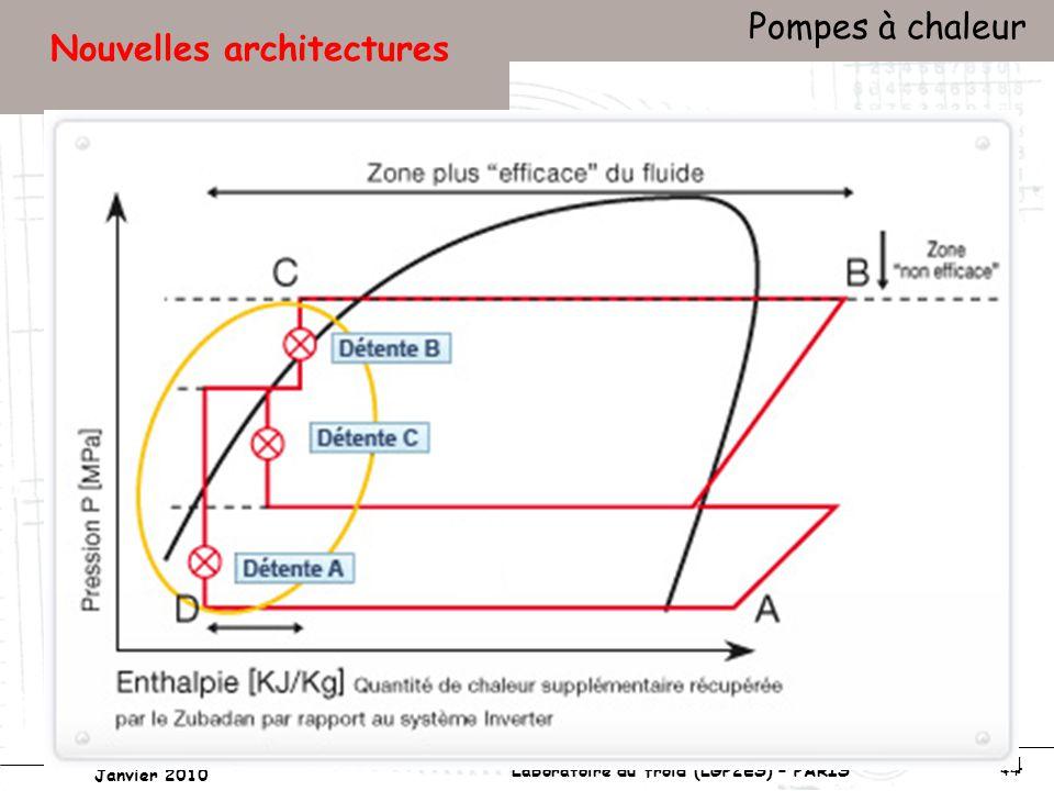 Conservatoire national des arts et métiers Laboratoire du froid (LGP2ES) – PARIS Janvier 2010 Votre titre Pompes à chaleur 44 Nouvelles architectures