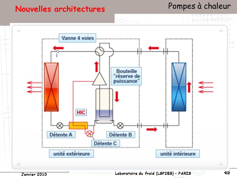 Conservatoire national des arts et métiers Laboratoire du froid (LGP2ES) – PARIS Janvier 2010 Votre titre Pompes à chaleur 45 Nouvelles architectures
