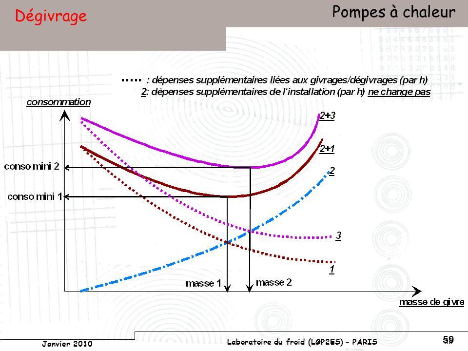 Conservatoire national des arts et métiers Laboratoire du froid (LGP2ES) – PARIS Janvier 2010 Votre titre Pompes à chaleur 59 Dégivrage