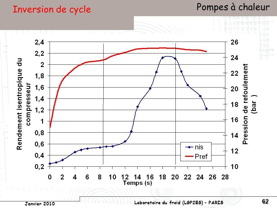 Conservatoire national des arts et métiers Laboratoire du froid (LGP2ES) – PARIS Janvier 2010 Votre titre Pompes à chaleur 62 Inversion de cycle