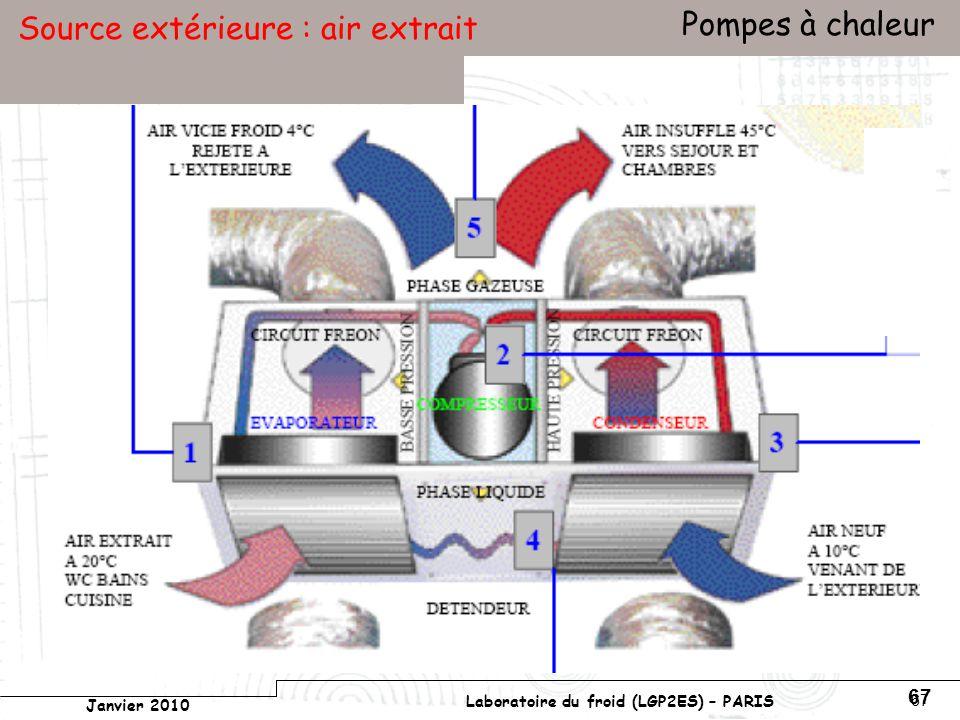 Conservatoire national des arts et métiers Laboratoire du froid (LGP2ES) – PARIS Janvier 2010 Votre titre Pompes à chaleur 67 Source extérieure : air extrait