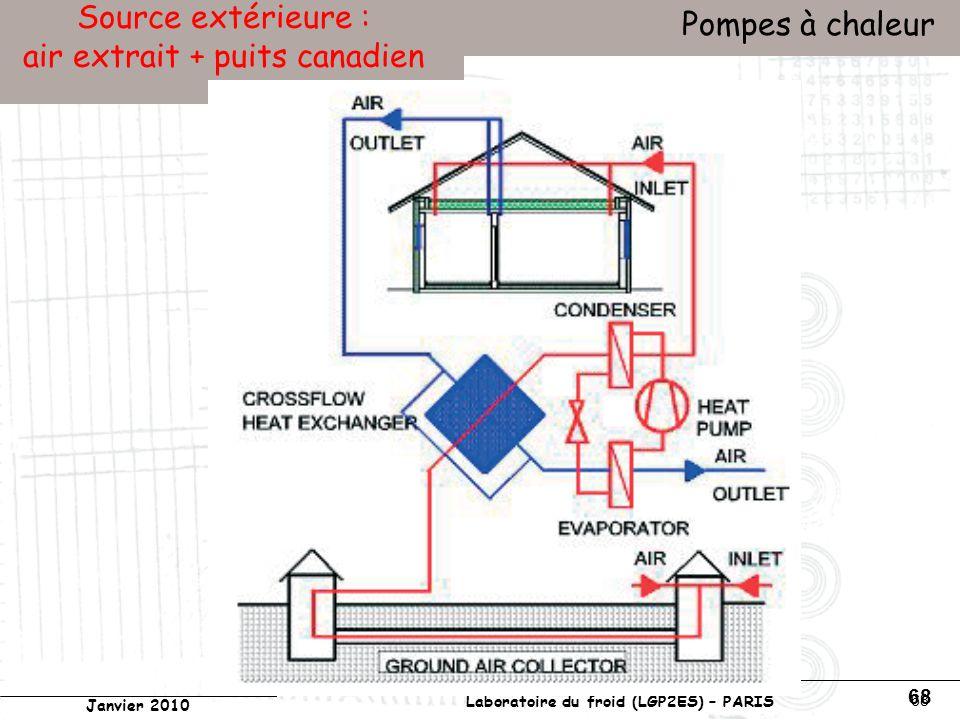 Conservatoire national des arts et métiers Laboratoire du froid (LGP2ES) – PARIS Janvier 2010 Votre titre Pompes à chaleur 68 Source extérieure : air extrait + puits canadien