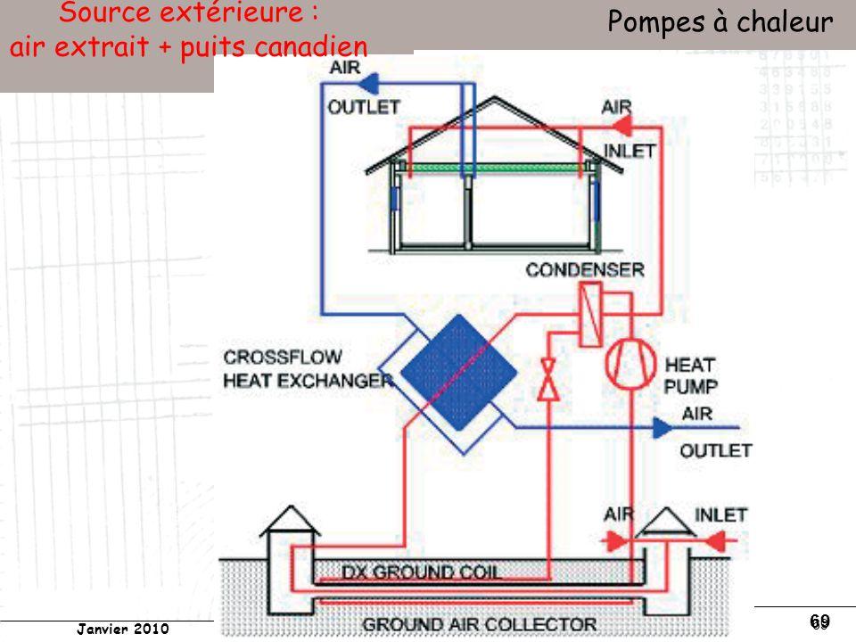 Conservatoire national des arts et métiers Laboratoire du froid (LGP2ES) – PARIS Janvier 2010 Votre titre Pompes à chaleur 69 Source extérieure : air extrait + puits canadien
