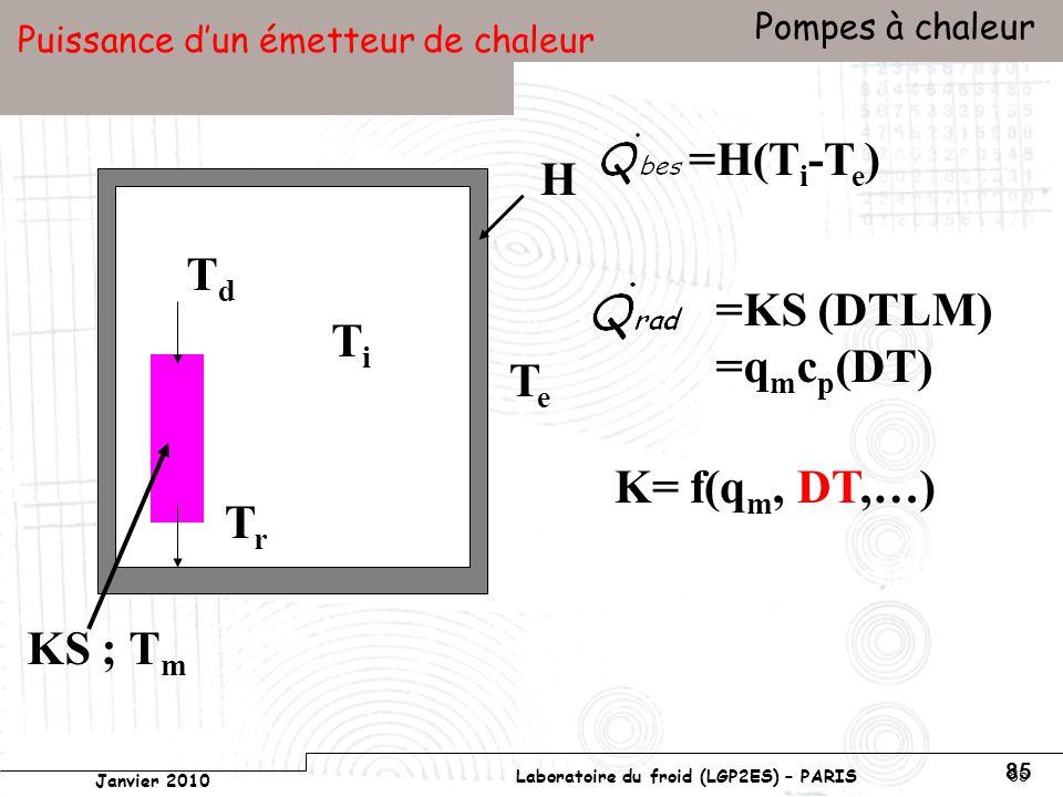 Conservatoire national des arts et métiers Laboratoire du froid (LGP2ES) – PARIS Janvier 2010 Votre titre Pompes à chaleur 85 Puissance dun émetteur de chaleur TeTe TdTd TrTr H TiTi KS ; T m K= f(q m, DT,…) =H(T i -T e ) =KS (DTLM) =q m c p (DT)