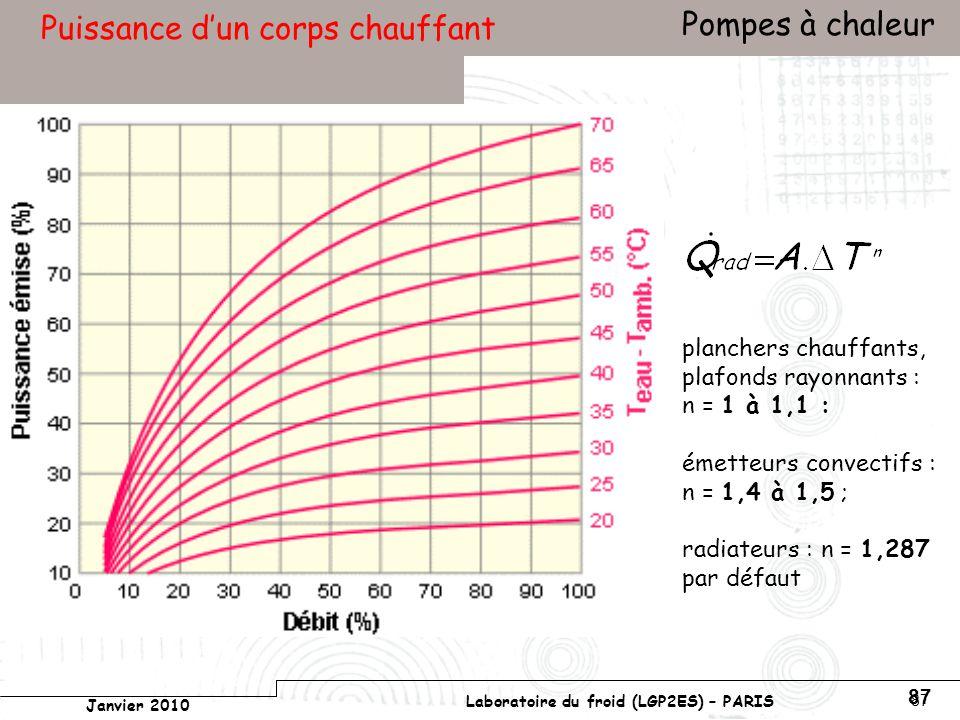 Conservatoire national des arts et métiers Laboratoire du froid (LGP2ES) – PARIS Janvier 2010 Votre titre Pompes à chaleur 87 Puissance dun corps chauffant planchers chauffants, plafonds rayonnants : n = 1 à 1,1 : émetteurs convectifs : n = 1,4 à 1,5 ; radiateurs : n = 1,287 par défaut