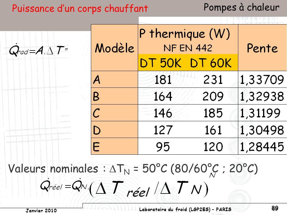 Conservatoire national des arts et métiers Laboratoire du froid (LGP2ES) – PARIS Janvier 2010 Votre titre Pompes à chaleur 89 Puissance dun corps chauffant Valeurs nominales : T N = 50°C (80/60°C ; 20°C)