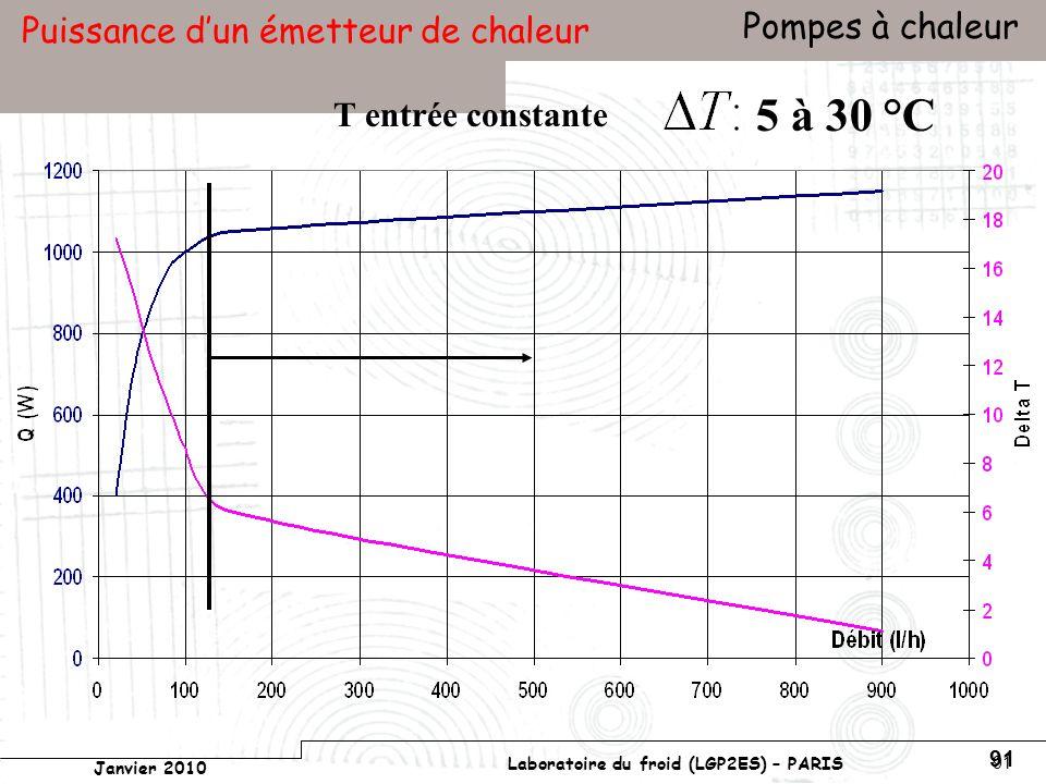 Conservatoire national des arts et métiers Laboratoire du froid (LGP2ES) – PARIS Janvier 2010 Votre titre Pompes à chaleur 91 Puissance dun émetteur de chaleur T entrée constante 5 à 30 °C