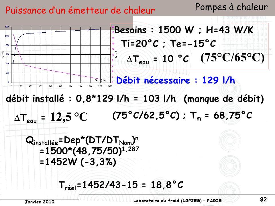 Conservatoire national des arts et métiers Laboratoire du froid (LGP2ES) – PARIS Janvier 2010 Votre titre Pompes à chaleur 92 Puissance dun émetteur de chaleur (75°C/65°C) Besoins : 1500 W ; H=43 W/K T eau = 10 °C Débit nécessaire : 129 l/h débit installé : 0,8*129 l/h = 103 l/h (manque de débit) T eau = 12,5 °C (75°C/62,5°C) ; T m = 68,75°C Q installée =Dep*(DT/DT Nom ) n =1500*(48,75/50) 1,287 =1452W (-3,3%) Ti=20°C ; Te=-15°C T réel =1452/43-15 = 18,8°C