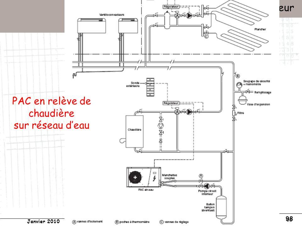 Conservatoire national des arts et métiers Laboratoire du froid (LGP2ES) – PARIS Janvier 2010 Votre titre Pompes à chaleur 98 PAC en relève de chaudière sur réseau deau