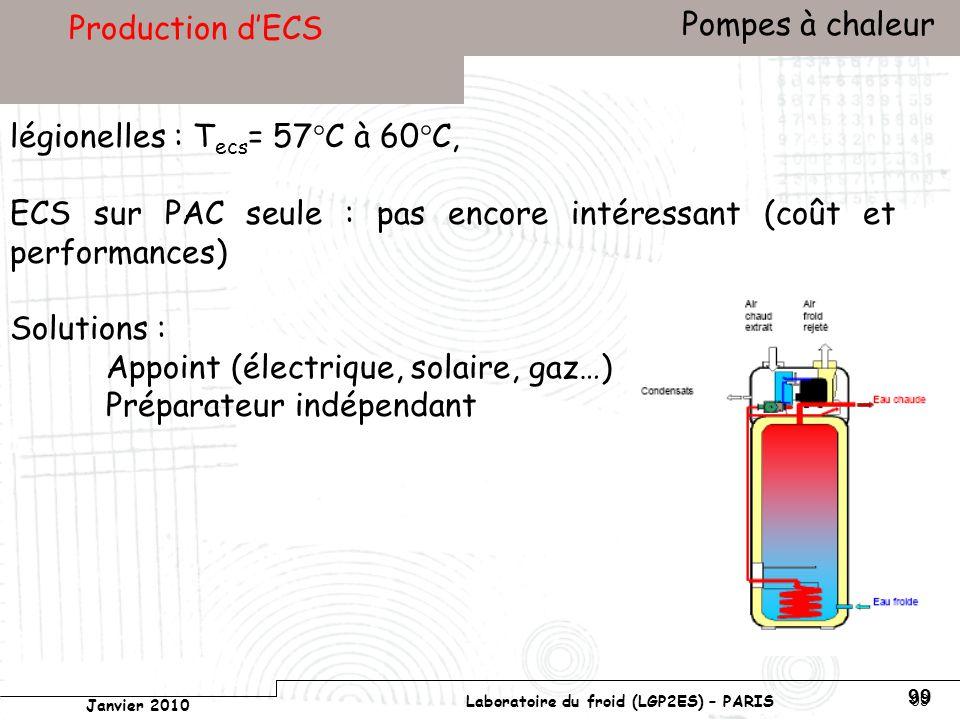 Conservatoire national des arts et métiers Laboratoire du froid (LGP2ES) – PARIS Janvier 2010 Votre titre Pompes à chaleur 99 Production dECS légionelles : T ecs = 57°C à 60°C, ECS sur PAC seule : pas encore intéressant (coût et performances) Solutions : Appoint (électrique, solaire, gaz…) Préparateur indépendant