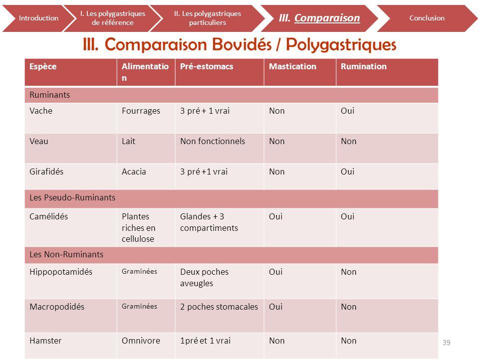 III. Comparaison Bovidés / Polygastriques 39 Physiologie digestive, les polygastriques particuliers 17 janvier 2011 Introduction I. Les polygastriques