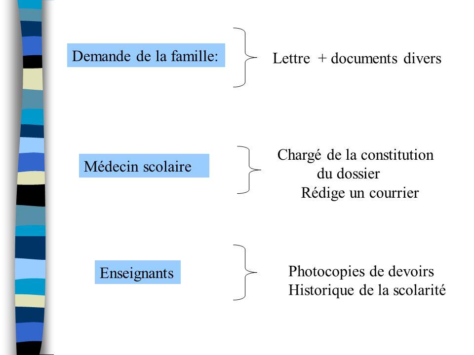 Demande de la famille: Lettre + documents divers Médecin scolaire Chargé de la constitution du dossier Rédige un courrier Enseignants Photocopies de d