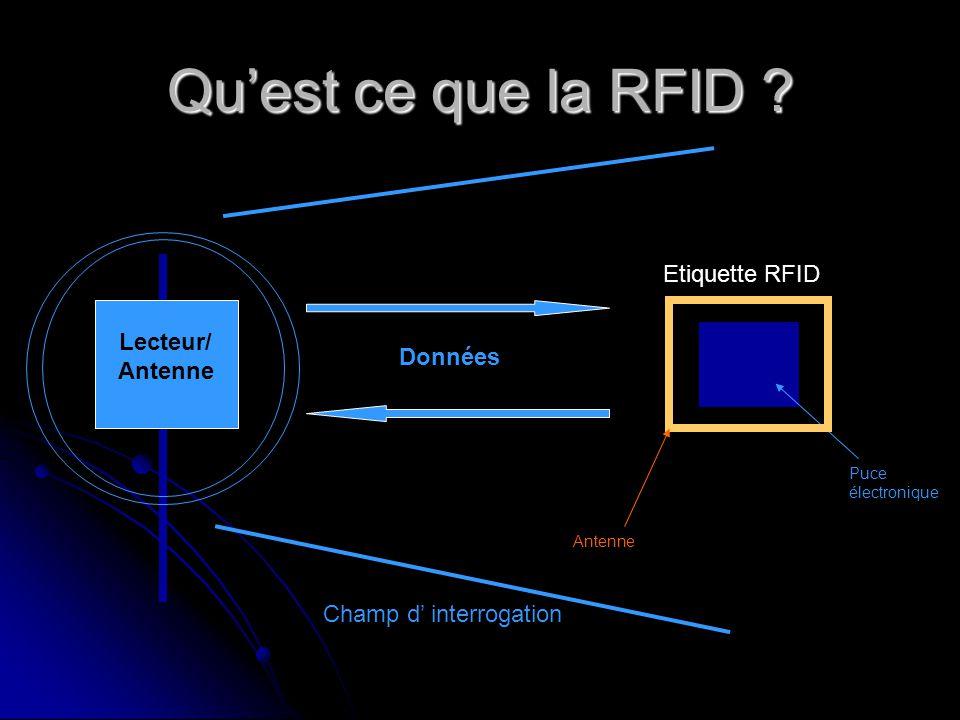 Quest ce que la RFID ? Lecteur/ Antenne Etiquette RFID Puce électronique Antenne Données Champ d interrogation