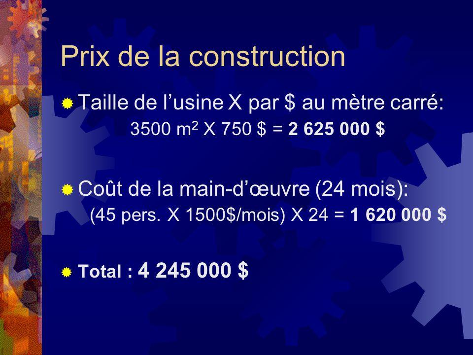 Nos hypothèses Superficie de lusine : 3 500 m 2 Coût projeté : 750 $/ m 2 Matériaux : 15% moins chers au Brésil Main-dœuvre : 35% meilleur marché Marge bénéficiaire EXIGÉE : 1,5 M $ Échéancier : 24 mois