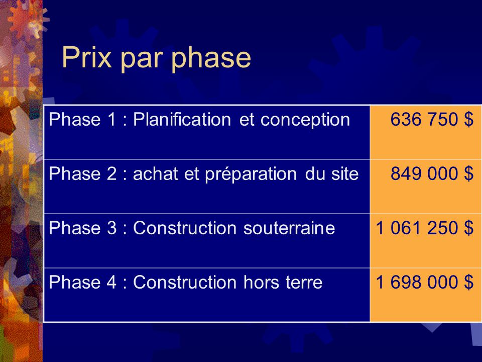 Prix par phase Phase 1 : Planification et conception 636 750 $ Phase 2 : achat et préparation du site 849 000 $ Phase 3 : Construction souterraine1 061 250 $ Phase 4 : Construction hors terre1 698 000 $