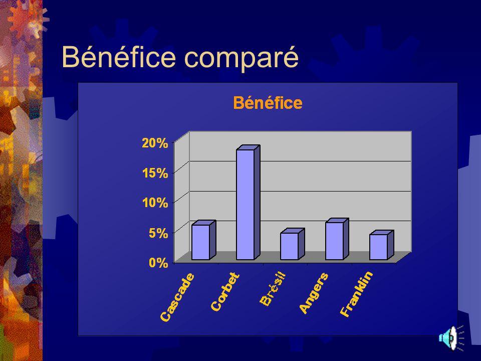 Bénéfice comparé
