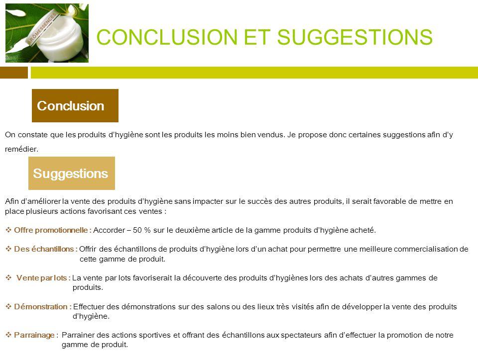 CONCLUSION ET SUGGESTIONS On constate que les produits dhygiène sont les produits les moins bien vendus.