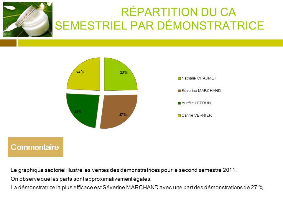 RÉPARTITION DU CA SEMESTRIEL PAR DÉMONSTRATRICE Le graphique sectoriel illustre les ventes des démonstratrices pour le second semestre 2011.