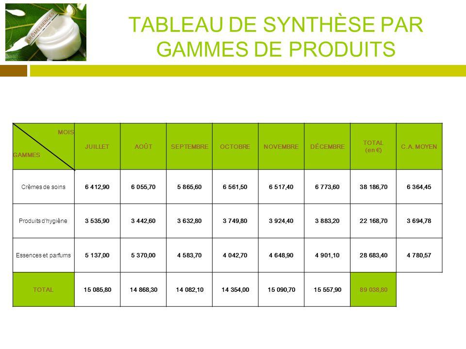 TABLEAU DE SYNTHÈSE PAR GAMMES DE PRODUITS ARÔMESSENCES MOIS JUILLETAOÛTSEPTEMBREOCTOBRENOVEMBREDÉCEMBRE TOTAL (en ) C.A.