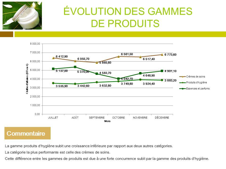 ÉVOLUTION DES GAMMES DE PRODUITS La gamme produits dhygiène subit une croissance inférieure par rapport aux deux autres catégories.