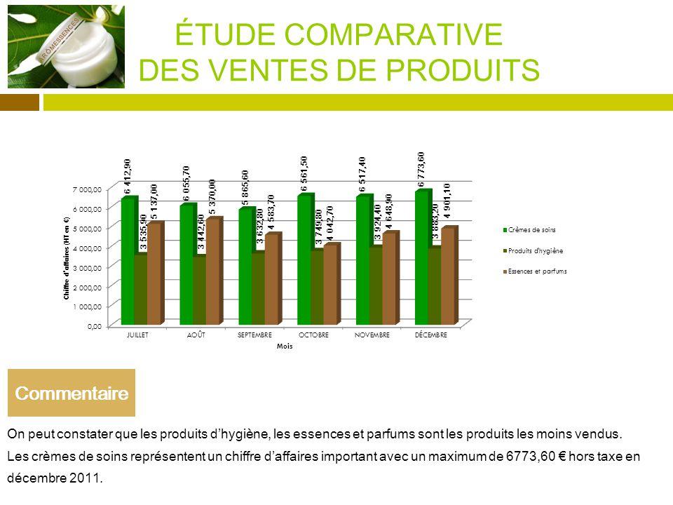 ÉTUDE COMPARATIVE DES VENTES DE PRODUITS On peut constater que les produits dhygiène, les essences et parfums sont les produits les moins vendus.