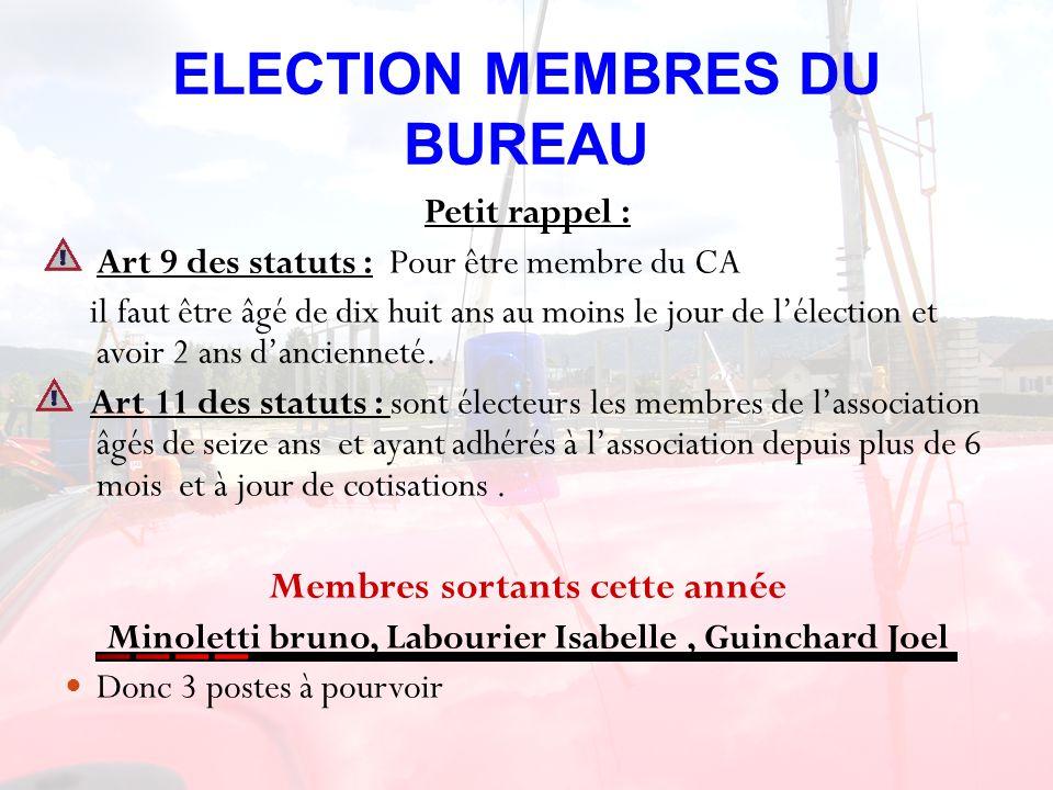 ELECTION MEMBRES DU BUREAU Petit rappel : Art 9 des statuts : Pour être membre du CA il faut être âgé de dix huit ans au moins le jour de lélection et