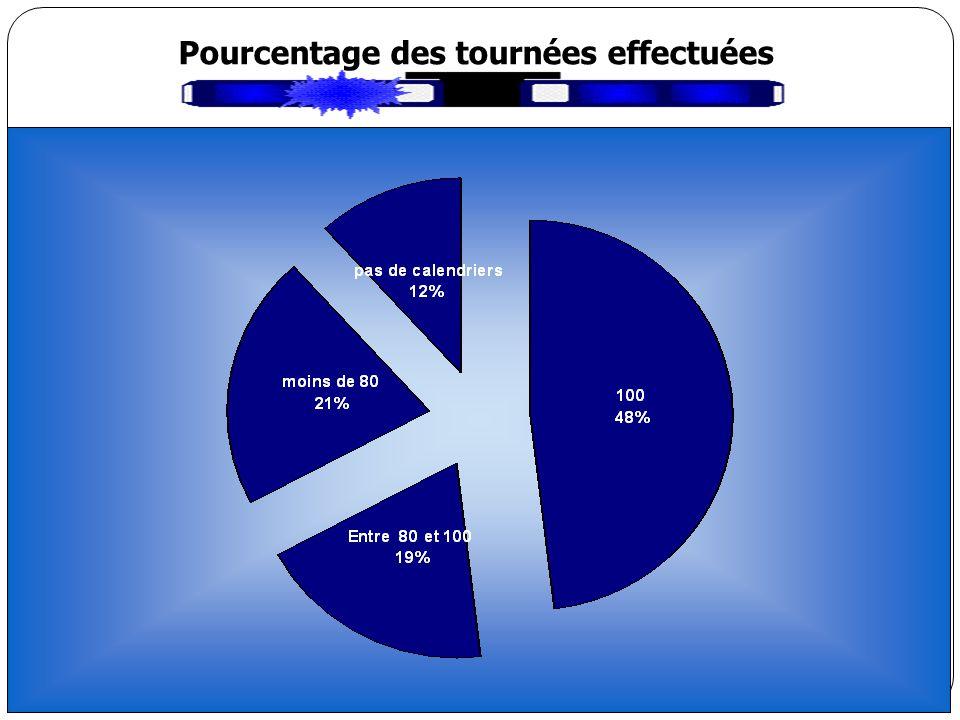 Pourcentage des tournées effectuées