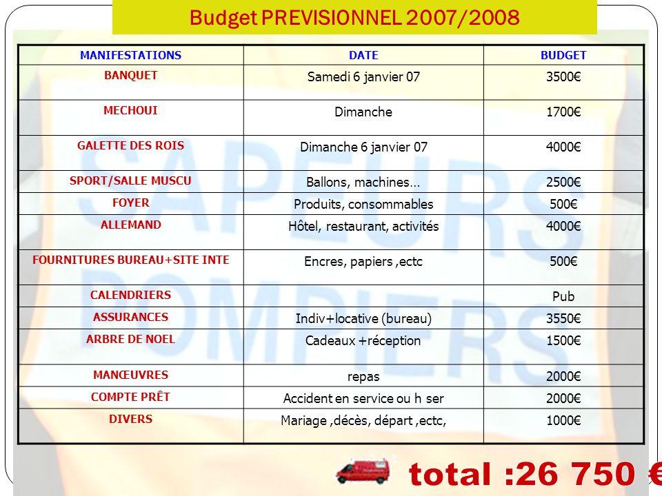 Budget PREVISIONNEL 2007/2008 MANIFESTATIONSDATEBUDGET BANQUET Samedi 6 janvier 073500 MECHOUI Dimanche1700 GALETTE DES ROIS Dimanche 6 janvier 074000