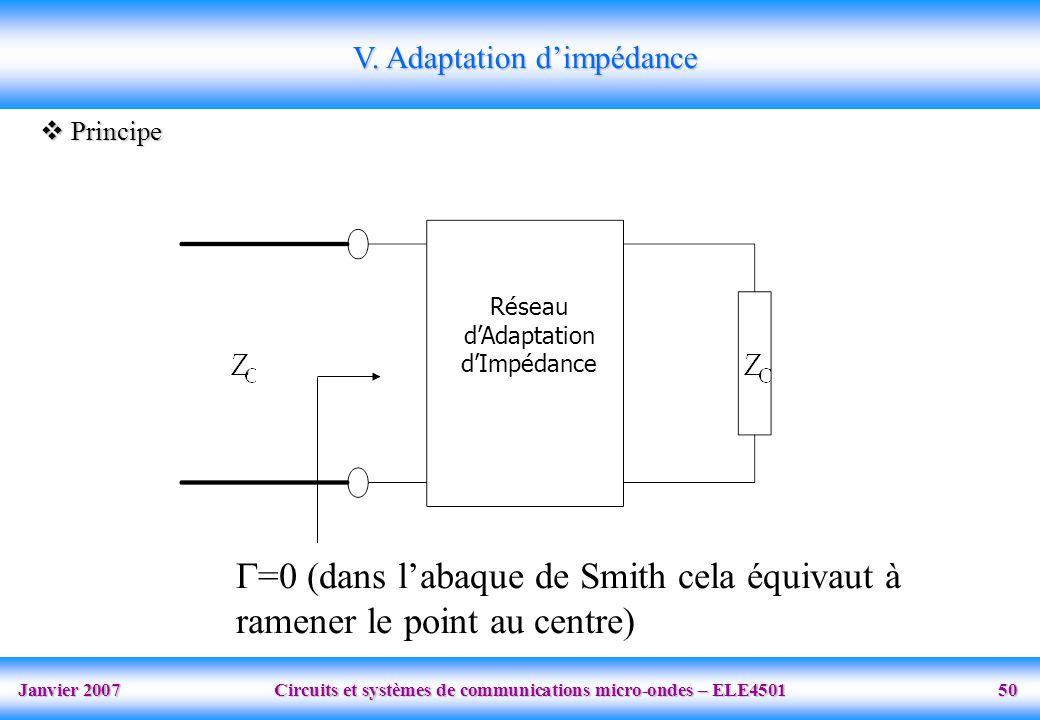 Janvier 2007 Circuits et systèmes de communications micro-ondes – ELE4501 50 Réseau dAdaptation dImpédance V. Adaptation dimpédance Principe Principe