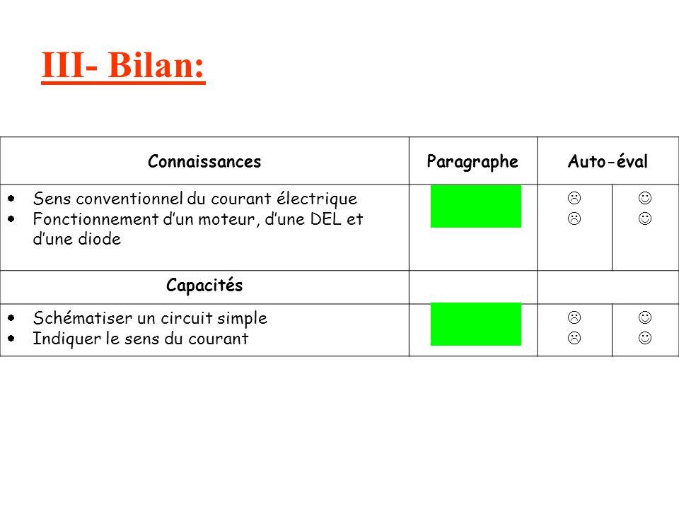 III- Bilan: ConnaissancesParagrapheAuto-éval Sens conventionnel du courant électrique Fonctionnement dun moteur, dune DEL et dune diode I II Capacités