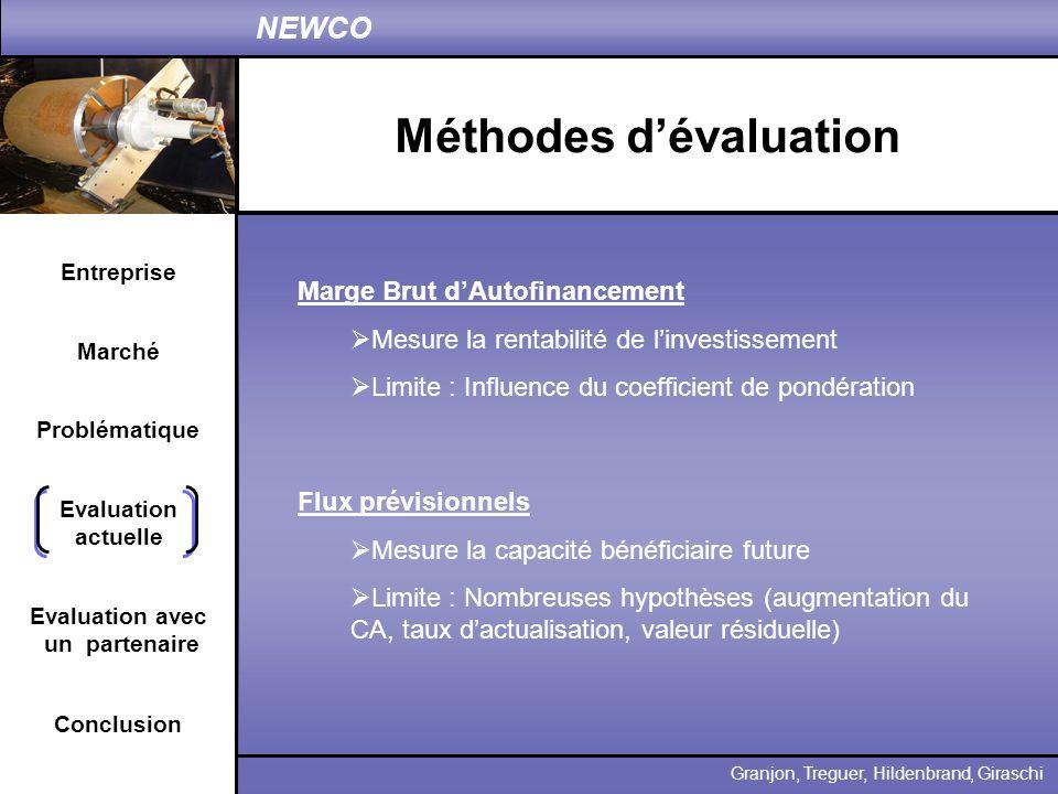 Entreprise Problématique Evaluation actuelle Conclusion Granjon, Treguer, Hildenbrand, Giraschi NEWCO Marché Evaluation avec un partenaire Méthodes dé