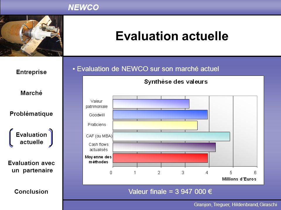 Entreprise Problématique Evaluation actuelle Conclusion Granjon, Treguer, Hildenbrand, Giraschi NEWCO Marché Evaluation avec un partenaire Evaluation