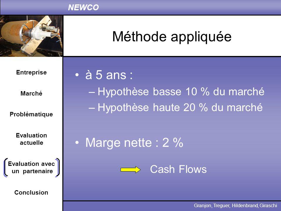 Entreprise Problématique Evaluation actuelle Conclusion Granjon, Treguer, Hildenbrand, Giraschi NEWCO Marché Evaluation avec un partenaire Méthode app