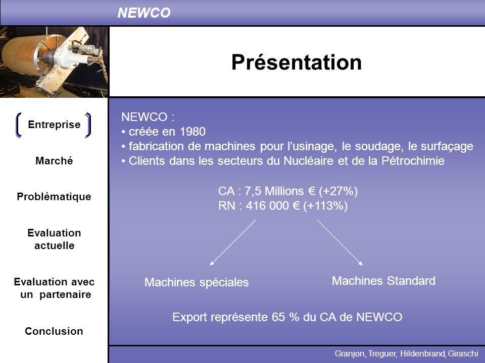 Entreprise Problématique Evaluation actuelle Conclusion Granjon, Treguer, Hildenbrand, Giraschi NEWCO Marché Evaluation avec un partenaire Un partenariat .