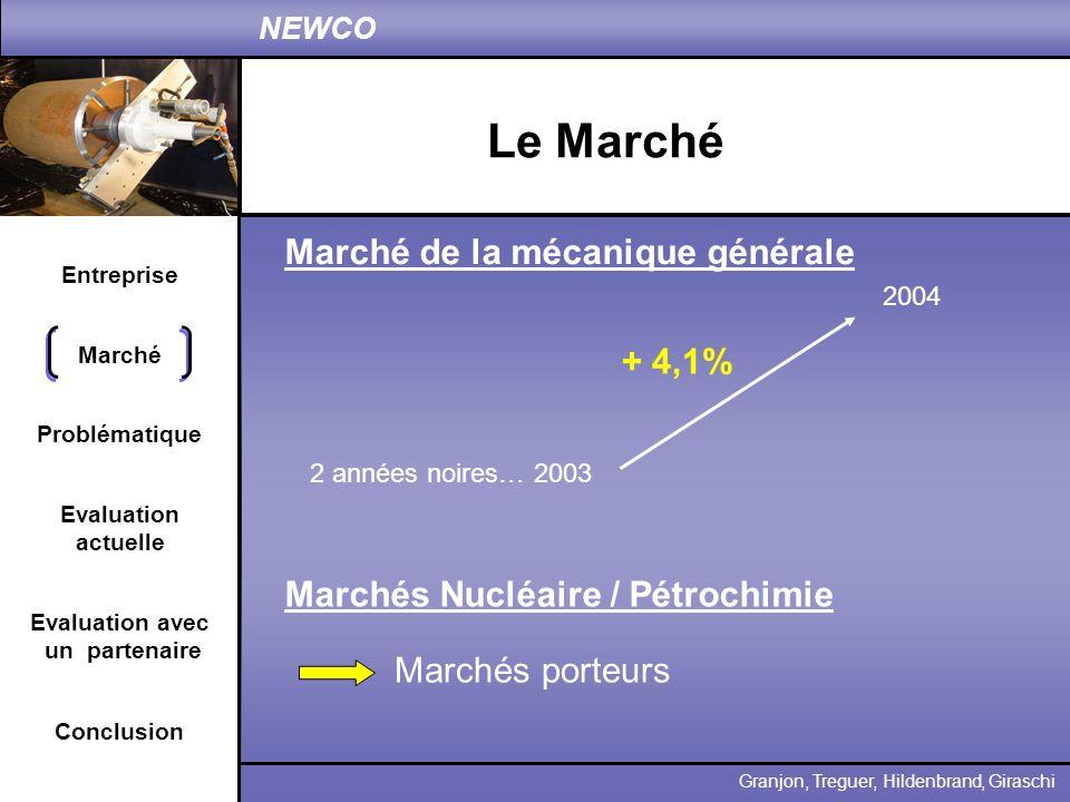 Entreprise Problématique Evaluation actuelle Conclusion Granjon, Treguer, Hildenbrand, Giraschi NEWCO Marché Evaluation avec un partenaire Le Marché 2
