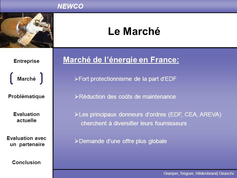 Entreprise Problématique Evaluation actuelle Conclusion Granjon, Treguer, Hildenbrand, Giraschi NEWCO Marché Evaluation avec un partenaire Marché de l