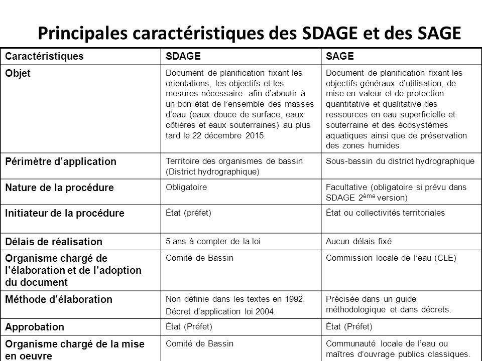 Principales caractéristiques des SDAGE et des SAGE CaractéristiquesSDAGESAGE Objet Document de planification fixant les orientations, les objectifs et