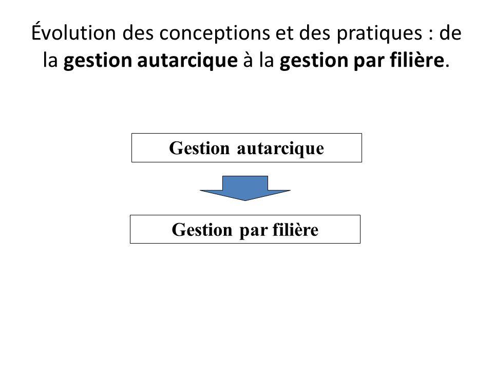 Évolution des conceptions et des pratiques : de la gestion autarcique à la gestion par filière. Gestion autarcique Gestion par filière