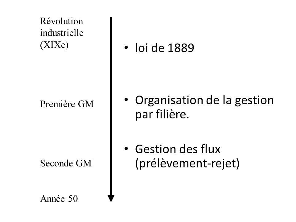 loi de 1889 Organisation de la gestion par filière. Gestion des flux (prélèvement-rejet) Révolution industrielle (XIXe) Première GM Seconde GM Année 5