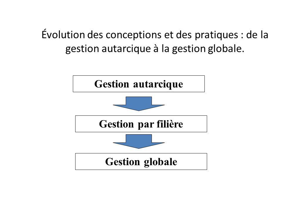 Évolution des conceptions et des pratiques : de la gestion autarcique à la gestion globale. Gestion autarcique Gestion par filière Gestion globale
