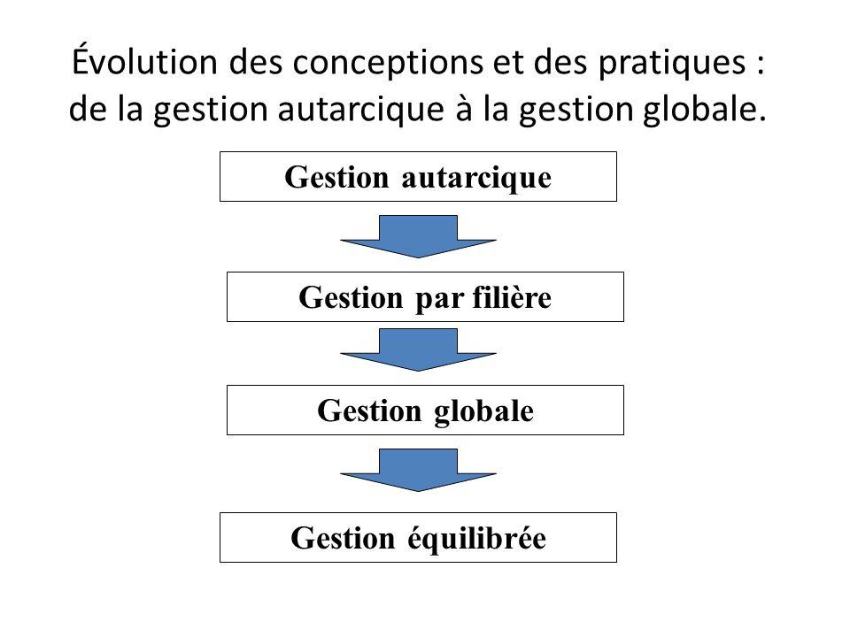 Évolution des conceptions et des pratiques : de la gestion autarcique à la gestion globale. Gestion autarcique Gestion par filière Gestion globale Ges