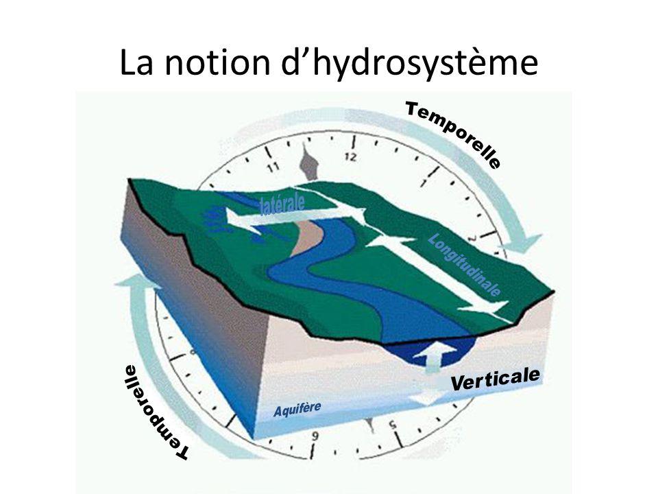 La notion dhydrosystème