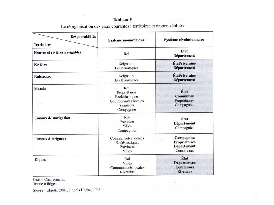 Évolution des conceptions et des pratiques : de la gestion autarcique à la gestion par filière.