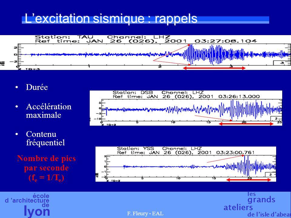 école d architecture de l yon les grands ateliers de lisle dabeau F. Fleury - EAL Lexcitation sismique : rappels Durée Accélération maximale Contenu f