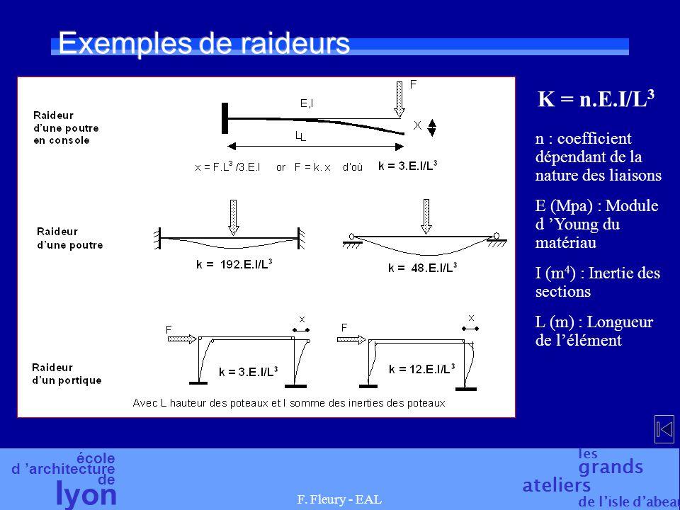 école d architecture de l yon les grands ateliers de lisle dabeau F. Fleury - EAL Exemples de raideurs K = n.E.I/L 3 n : coefficient dépendant de la n