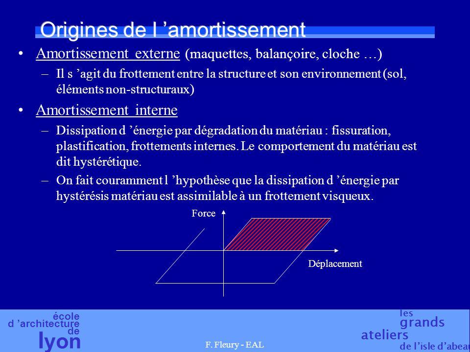 école d architecture de l yon les grands ateliers de lisle dabeau F. Fleury - EAL Origines de l amortissement Amortissement externe (maquettes, balanç