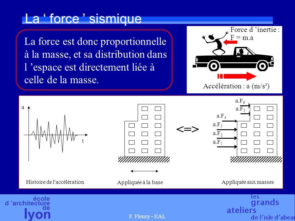 école d architecture de l yon les grands ateliers de lisle dabeau F. Fleury - EAL La force sismique a.F 1 a.F 2 a.F 3 a.F 4 a.F 5 a.F 6 a t Histoire d