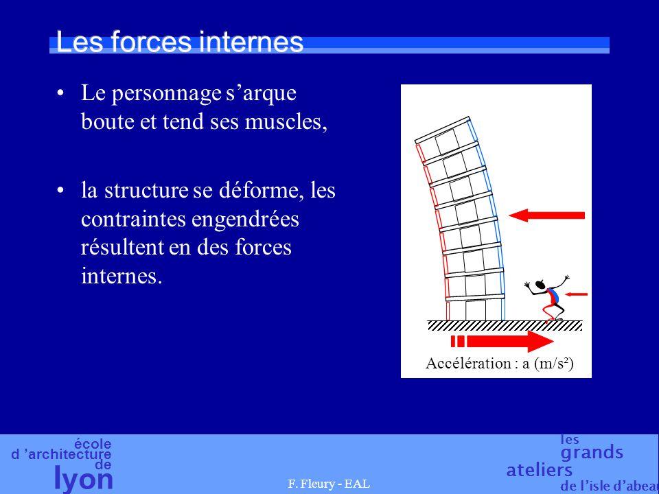 école d architecture de l yon les grands ateliers de lisle dabeau F. Fleury - EAL Les forces internes Le personnage sarque boute et tend ses muscles,