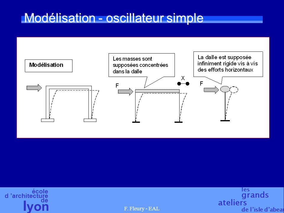école d architecture de l yon les grands ateliers de lisle dabeau F. Fleury - EAL Modélisation - oscillateur simple