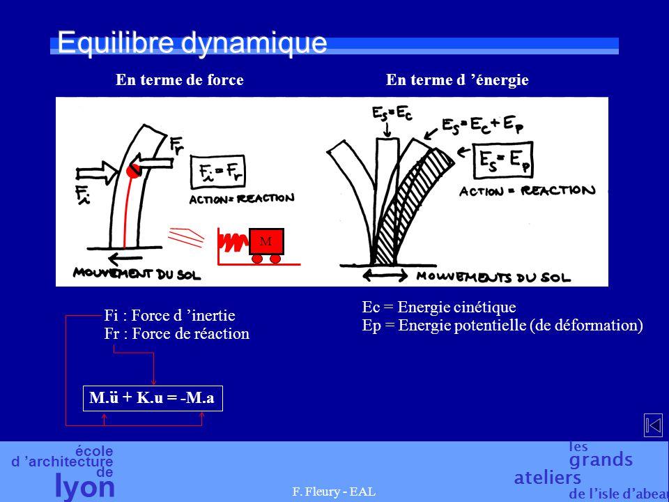 école d architecture de l yon les grands ateliers de lisle dabeau F. Fleury - EAL Equilibre dynamique En terme de forceEn terme d énergie Fi : Force d
